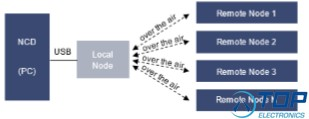 Node Configuration Device software